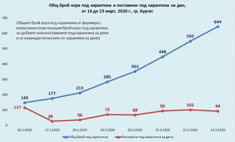 Математиката влиза в действие за определяне на карантината в Бургас