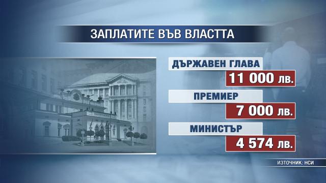 Депутатската заплата скача с близо 100 лв