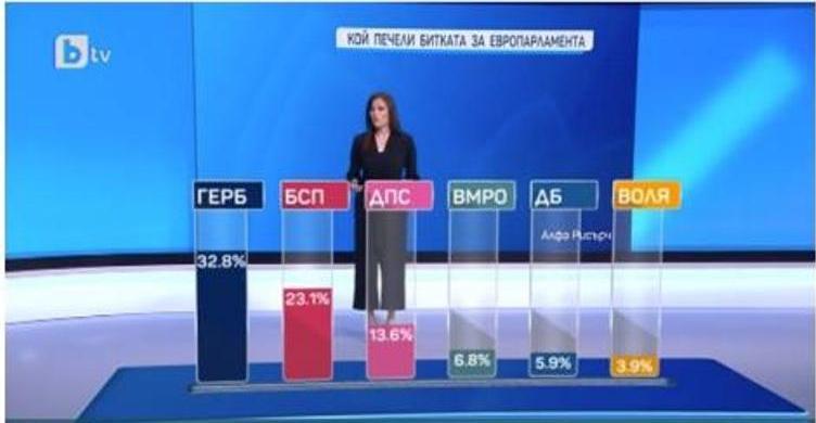 Победителят в евроизборите е ГЕРБ