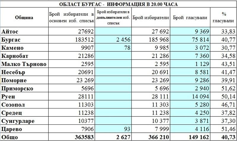 Окончателно: 40,73 % е избирателната активност в Бургаска област