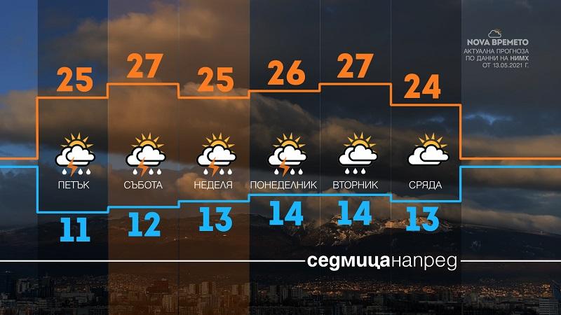Следобедни валежи до края на седмицата