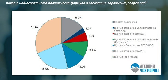 Седмица преди старта на кампанията: Бургазлии смятат, че след 11-ти юли ще има нови избори