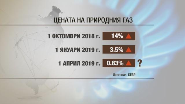 КЕВР обсъжда нов скок в цената на газа от 1 април