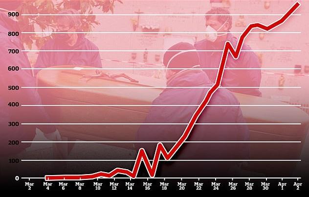 Черен рекорд за Испания: 950 души починаха от коронавирус за ден